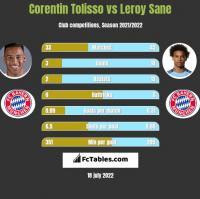 Corentin Tolisso vs Leroy Sane h2h player stats