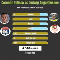 Corentin Tolisso vs Ludwig Augustinsson h2h player stats
