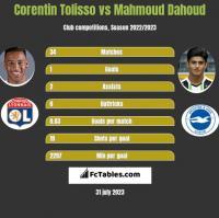 Corentin Tolisso vs Mahmoud Dahoud h2h player stats