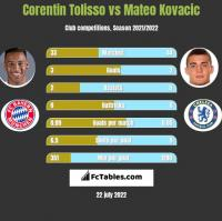 Corentin Tolisso vs Mateo Kovacic h2h player stats