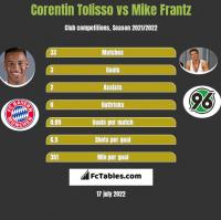 Corentin Tolisso vs Mike Frantz h2h player stats