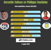 Corentin Tolisso vs Philippe Coutinho h2h player stats