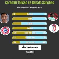 Corentin Tolisso vs Renato Sanches h2h player stats