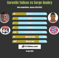 Corentin Tolisso vs Serge Gnabry h2h player stats