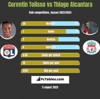Corentin Tolisso vs Thiago Alcantara h2h player stats