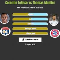 Corentin Tolisso vs Thomas Mueller h2h player stats