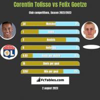 Corentin Tolisso vs Felix Goetze h2h player stats