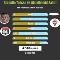 Corentin Tolisso vs Abdelhamid Sabiri h2h player stats