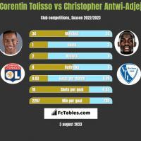 Corentin Tolisso vs Christopher Antwi-Adjej h2h player stats