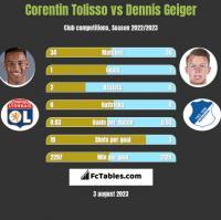 Corentin Tolisso vs Dennis Geiger h2h player stats