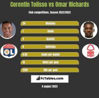 Corentin Tolisso vs Omar Richards h2h player stats