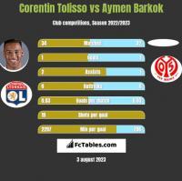 Corentin Tolisso vs Aymen Barkok h2h player stats