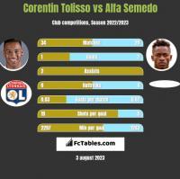 Corentin Tolisso vs Alfa Semedo h2h player stats