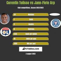 Corentin Tolisso vs Jann-Fiete Arp h2h player stats