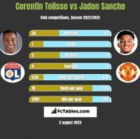 Corentin Tolisso vs Jadon Sancho h2h player stats