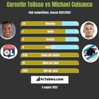 Corentin Tolisso vs Michael Cuisance h2h player stats