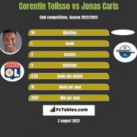 Corentin Tolisso vs Jonas Carls h2h player stats