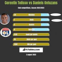 Corentin Tolisso vs Daniels Ontuzans h2h player stats
