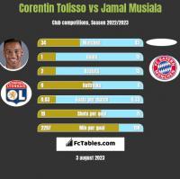 Corentin Tolisso vs Jamal Musiala h2h player stats