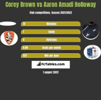 Corey Brown vs Aaron Amadi Holloway h2h player stats