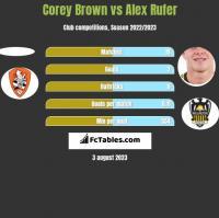 Corey Brown vs Alex Rufer h2h player stats