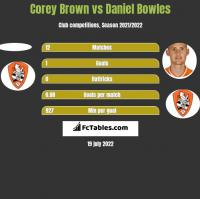 Corey Brown vs Daniel Bowles h2h player stats