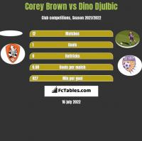 Corey Brown vs Dino Djulbic h2h player stats