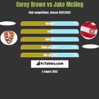 Corey Brown vs Jake McGing h2h player stats