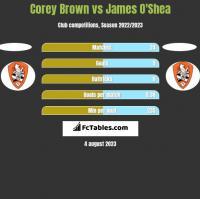 Corey Brown vs James O'Shea h2h player stats
