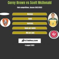 Corey Brown vs Scott McDonald h2h player stats