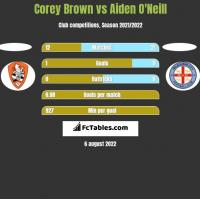 Corey Brown vs Aiden O'Neill h2h player stats