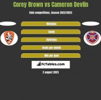 Corey Brown vs Cameron Devlin h2h player stats