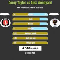Corey Taylor vs Alex Woodyard h2h player stats