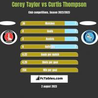 Corey Taylor vs Curtis Thompson h2h player stats