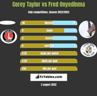 Corey Taylor vs Fred Onyedinma h2h player stats