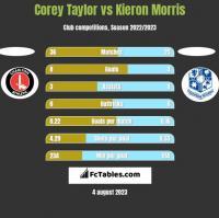 Corey Taylor vs Kieron Morris h2h player stats