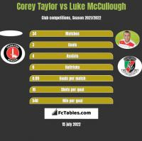 Corey Taylor vs Luke McCullough h2h player stats