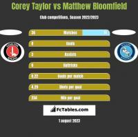 Corey Taylor vs Matthew Bloomfield h2h player stats