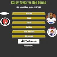 Corey Taylor vs Neil Danns h2h player stats