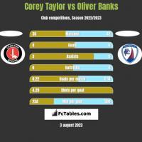 Corey Taylor vs Oliver Banks h2h player stats
