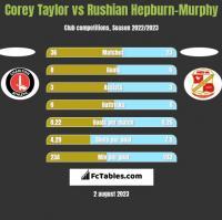 Corey Taylor vs Rushian Hepburn-Murphy h2h player stats
