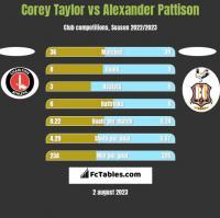 Corey Taylor vs Alexander Pattison h2h player stats