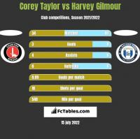 Corey Taylor vs Harvey Gilmour h2h player stats