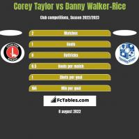 Corey Taylor vs Danny Walker-Rice h2h player stats