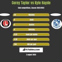 Corey Taylor vs Kyle Hayde h2h player stats