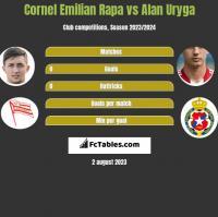 Cornel Emilian Rapa vs Alan Uryga h2h player stats
