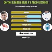 Cornel Emilian Rapa vs Andrej Kadlec h2h player stats