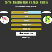 Cornel Emilian Rapa vs Angel Garcia h2h player stats
