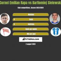Cornel Emilian Rapa vs Bartlomiej Sielewski h2h player stats
