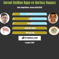 Cornel Emilian Rapa vs Bartosz Kopacz h2h player stats
